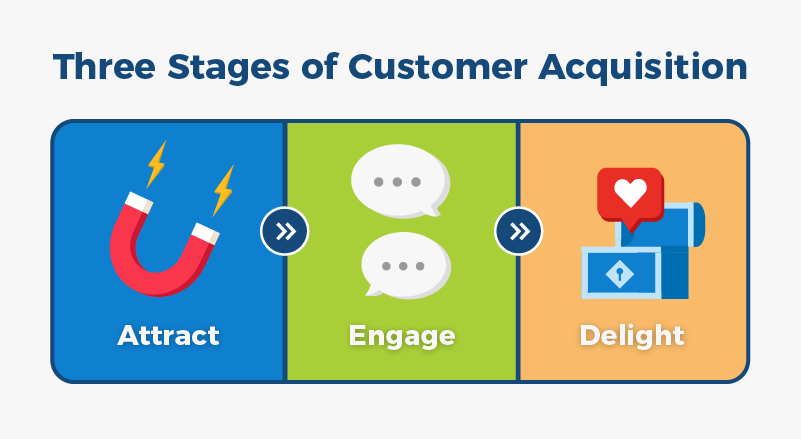 stages of customer acquisition